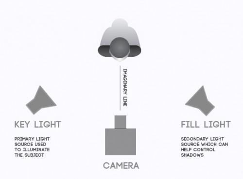 Two-Point-Video-Lighting-Basic-Online-Video-Light-Setup1